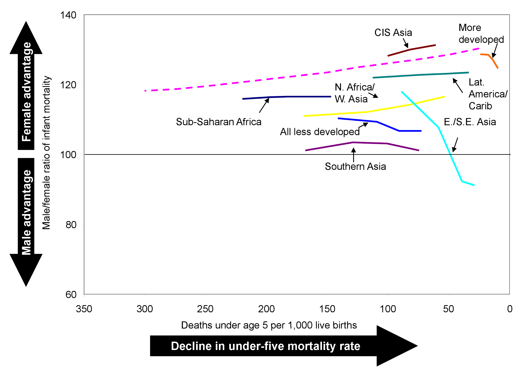 Trends in the male-to-female ratio of infant mortality by level of under-five mortality.