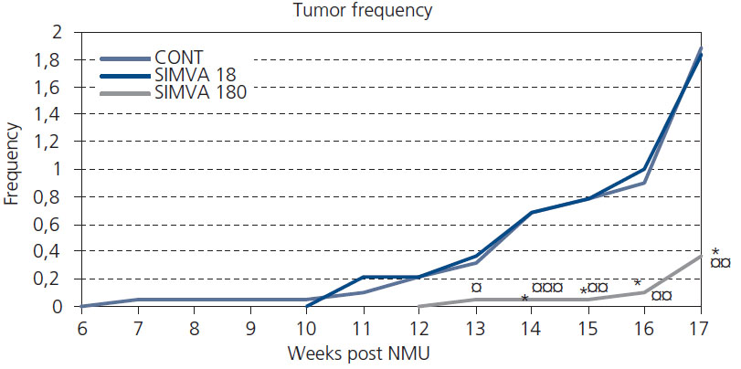 Graph 2. Frequency of mammary tumors per group in NMU-induced tumorigenesis during simvastatin treatment. Values are expressed as means. Significant difference: * P < 0.05 vs CONT, ¤ P < 0.05 vs SIMVA 18, ¤¤ P < 0.01 vs SIMVA 18, ¤¤¤ P < 0.001 vs SIMVA 18.