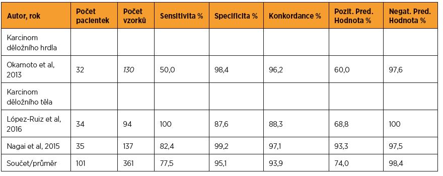 Využití metody OSNA u gynekologických malignit, do 4/2017 (mimo karcinom prsu)