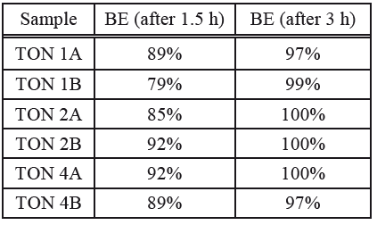 Bacterial efficacy of E. coli.