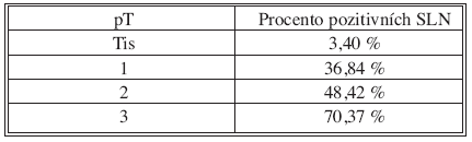 Velikost nádoru/pozitivní uzliny Tab. 4. Tumor size/positive nodes