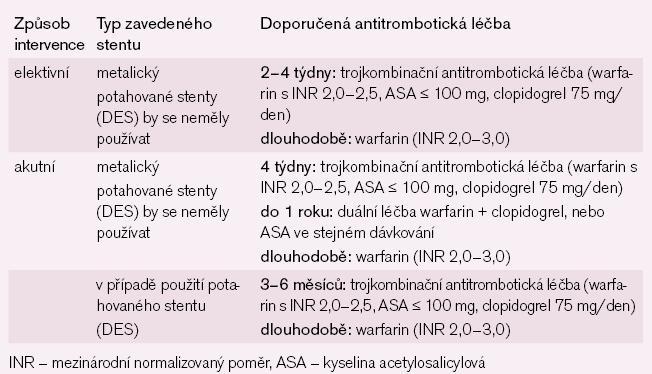 Strategie antitrombotické léčby po zavedení koronárního stentu u nemocných s FS s > 1 rizikovým faktorem dle CHA2DS2Vasc stratifikace (doporučená antikoagulační léčba) a současně s vysokým rizikem krvácení dle HAS-BLED stratifikace – skóre ≥ 3.