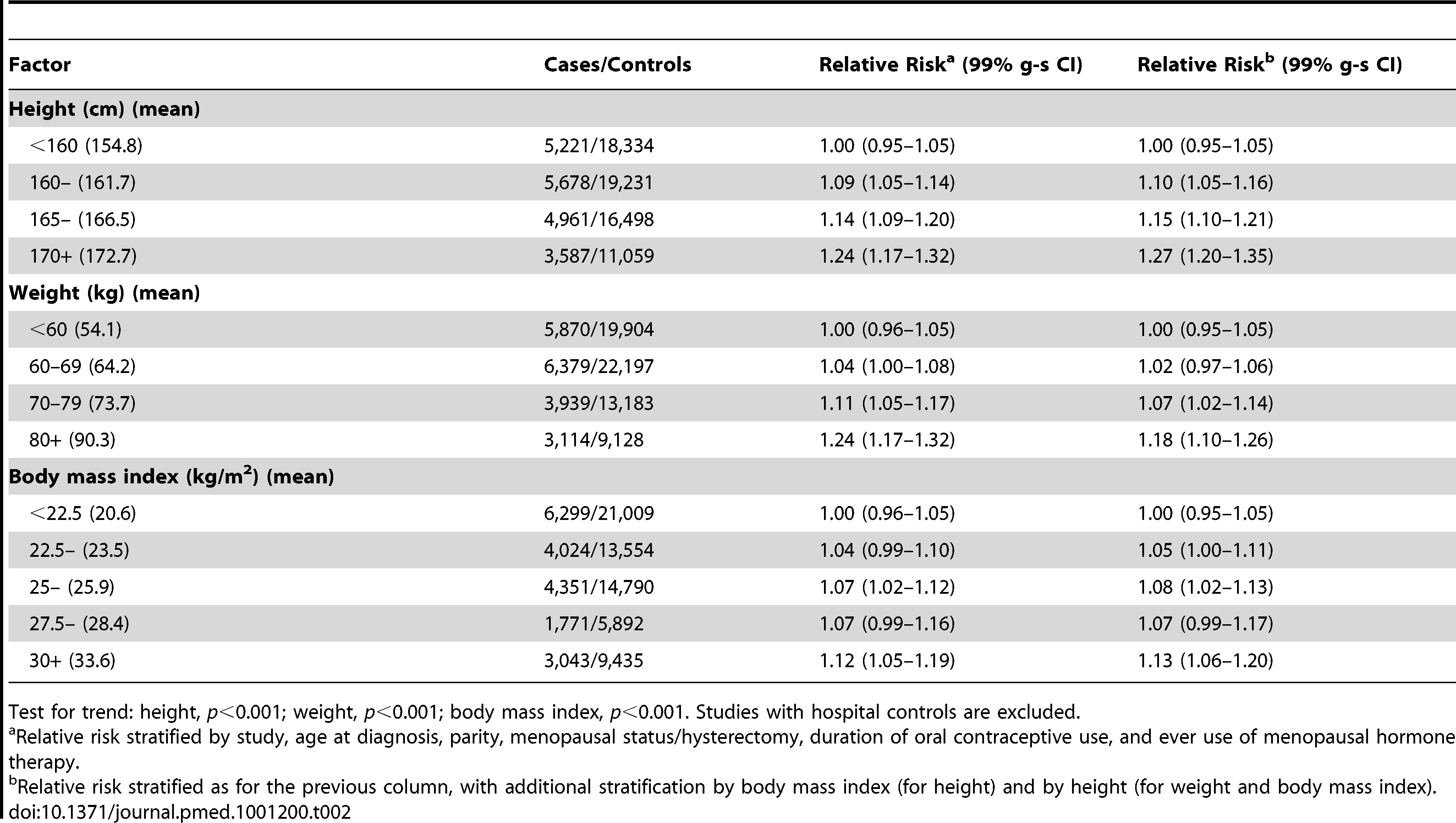 Relative risk of ovarian cancer in relation to height, weight, and body mass index.