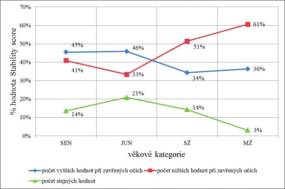 Porovnání výsledků % hodnoty Stability score napříč věkovými kategoriemi.