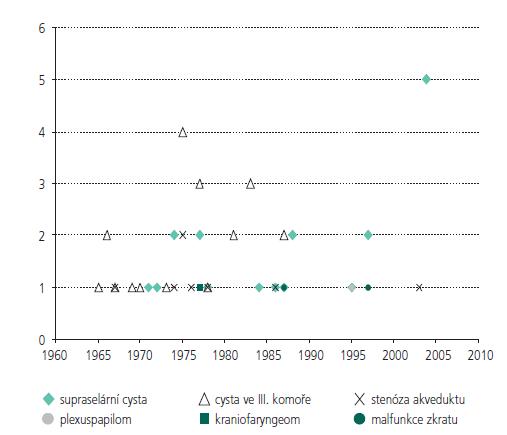 Přehled publikovaných diagnóz syndromu kývavé panenky od roku 1965 do současnosti. Diagnóza arachnoideální cysty ve III. komoře je nahrazována s nástupem MRI diagnózou supraselární cysty, blíže v textu.