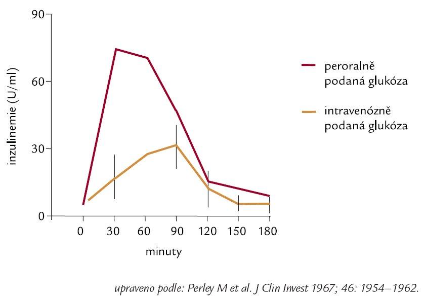 """""""Inkretinový efekt"""" – hladiny inzulinu v krvi po podání glukózy perorálně a intravenózně u neobézních zdravých osob."""