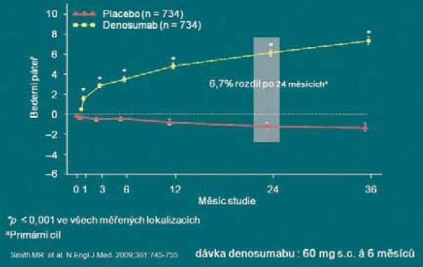Denosumab signifikantně zvyšuje BMD po 24 měsících u karcinomu prostaty.