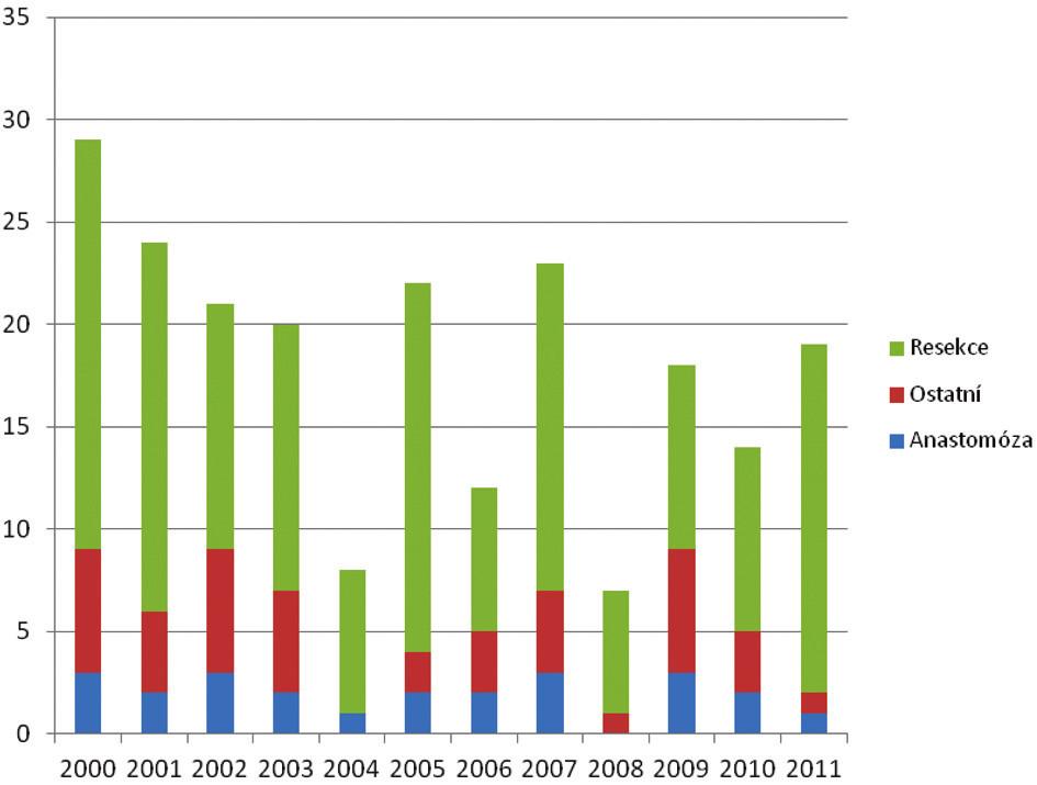 Počty operací pro karcinom ve sledovaném období