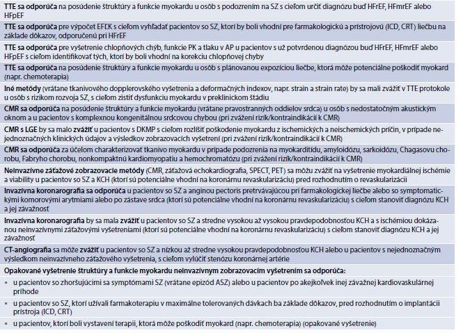 Tab. 18.4 | Odporúčania pre použitie zobrazovacích metód v diagnostike SZ