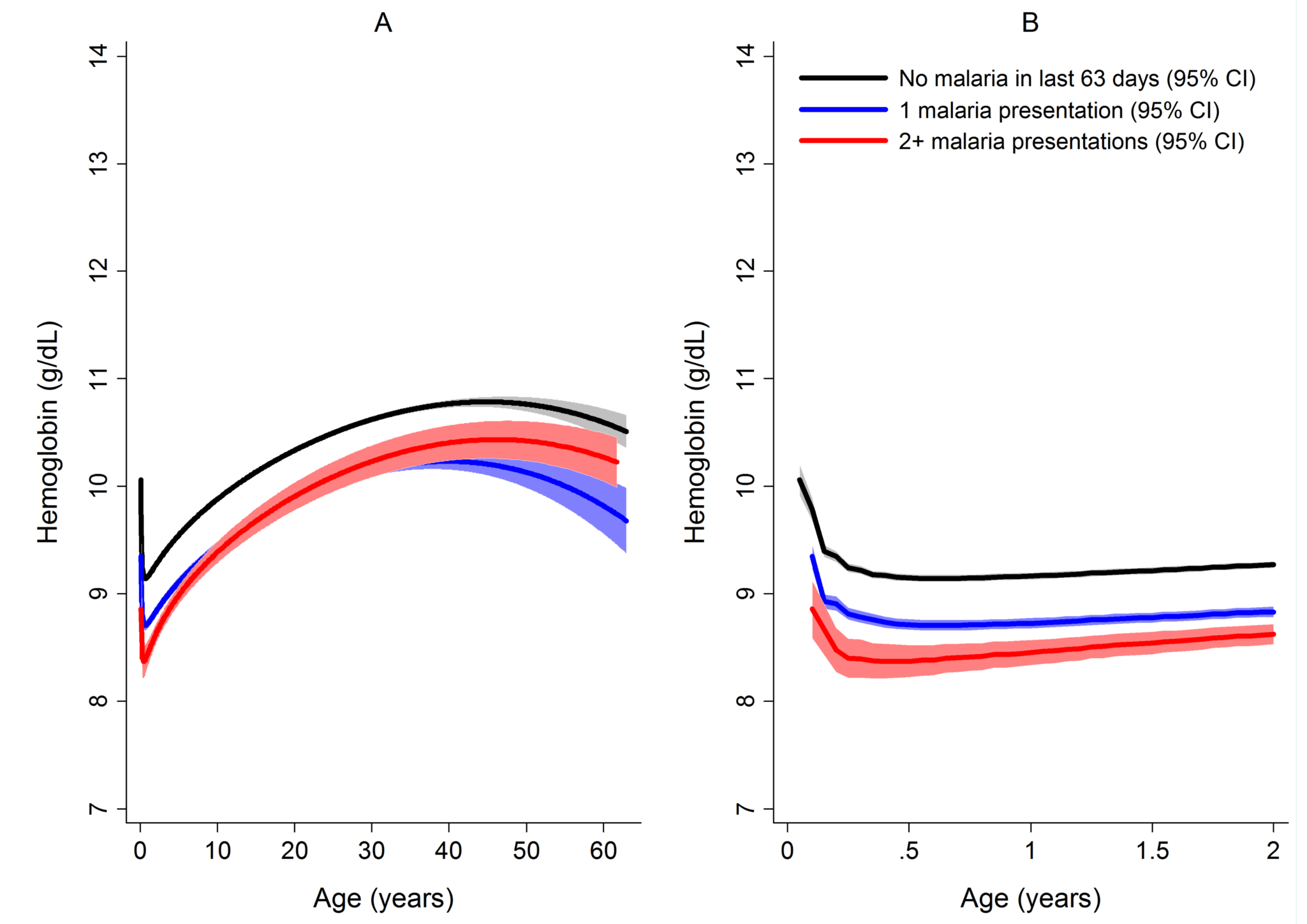 Estimated mean hemoglobin in hospital attendees by number of malaria episodes in the last 63 days from infancy to adulthood (A) and during the first 2 years of life (B).