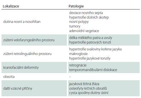Nejčastější příčiny obstrukce HCD.