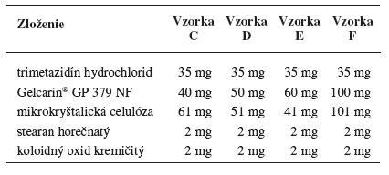 Zloženie matricových tabliet obsahujúcich karagenan