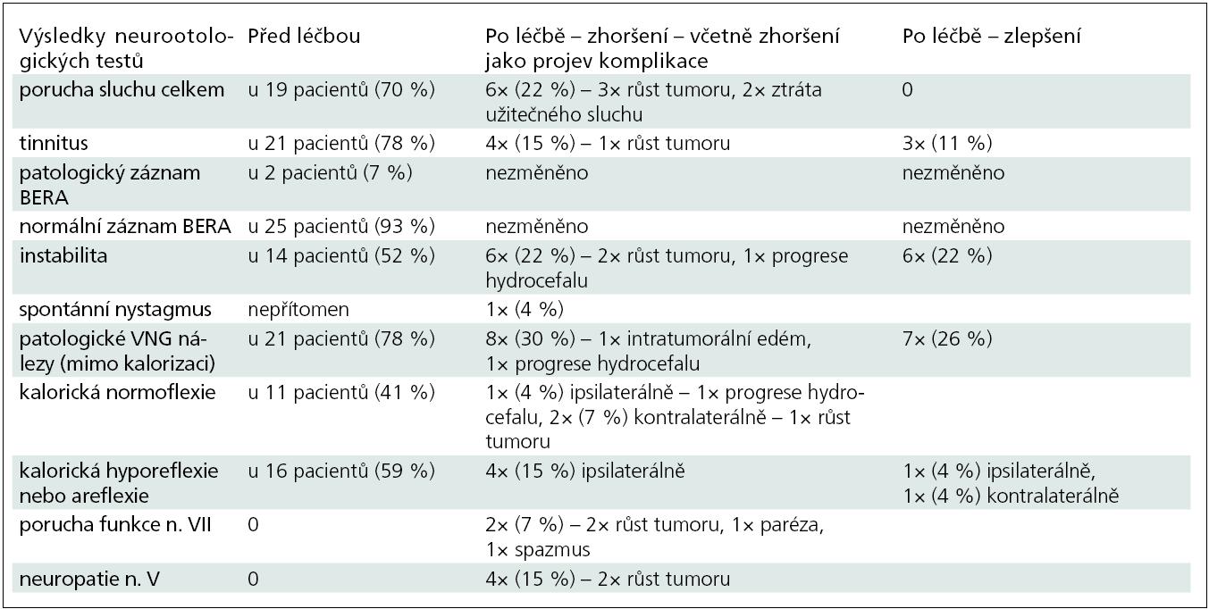 Výsledky neurootologických testů před radiochirurgickou léčbou a po ní.