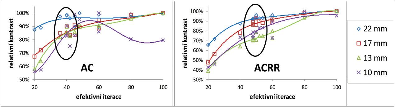 Závislost relativního kontrastu na počtu efektivních iterací pro 4 nejmenší zkoumané léze po korekci na zeslabení bez resolution recovery algoritmu (vlevo) a s ním (vpravo) z měření vysokého kontrastu na GE Discovery 630. Kontrast je normovaný na maximální změřený kontrast pro danou lézi (odpovídá 100 %). Vyznačené jsou oblasti optimálního nastavení podle optimalizační míry R<sub>p</sub>.