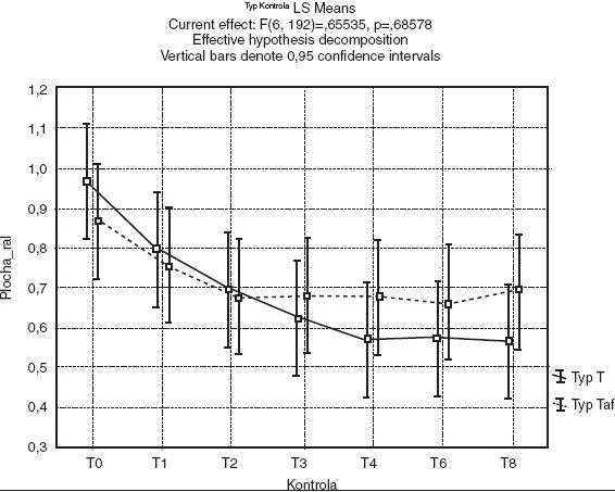 Graf závislosti střední hodnoty relativní plochy vředů u obou typů preparátu během léčení včetně 95% konfidencích intervalů. Pozn.: T: hydrogenvápenatá sůl OC, Taf: čistá OC