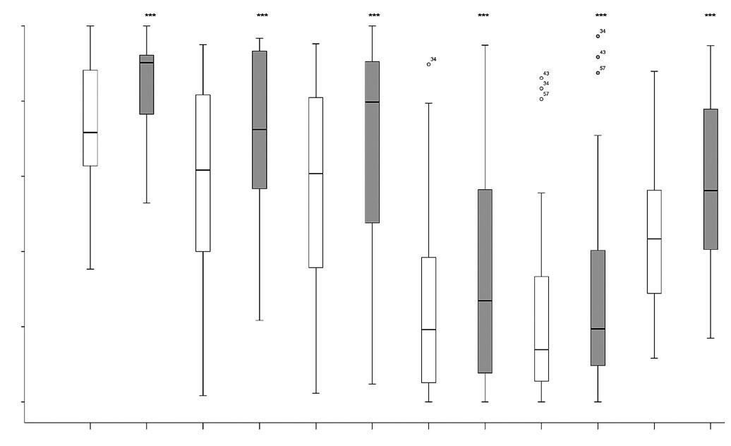 Skupina VR-LOKO (n = 26) – zlepšenie v dimenziách A, B, C, D, E a v celkovom skóre GMFM-88 (Gross Motor Function Measure) po 20 TJ RATT (***p < 0,001).  V krabicovom grafe je zobrazené minimum, maximum, prvé a tretie kvartil-interkvartilové rozmedzie, medzi kvartilmi vnútri krabice je vyznačený medián a odľahlé hodnoty sú vyznačené krúžkom. GMFM – Gross Motor Function Measure.