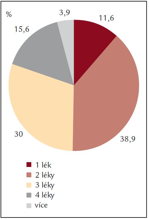 Percentuální zastoupení počtu léků v kombinaci při léčbě hypertenze po transplantaci srdce.