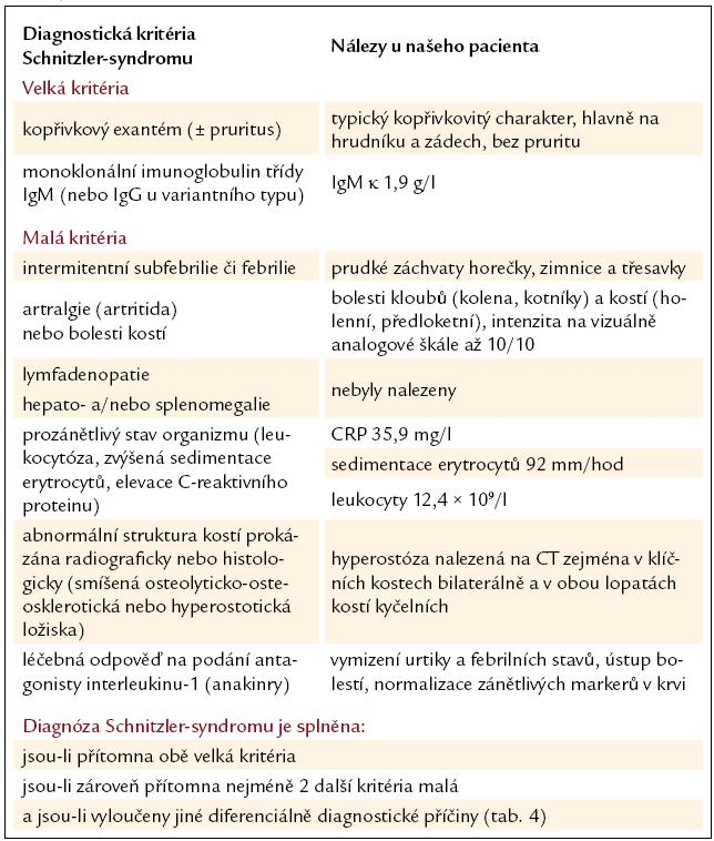 Diagnostická kritéria Schnitzler-syndromu a klinické a paraklinické nálezy u našeho pacienta.