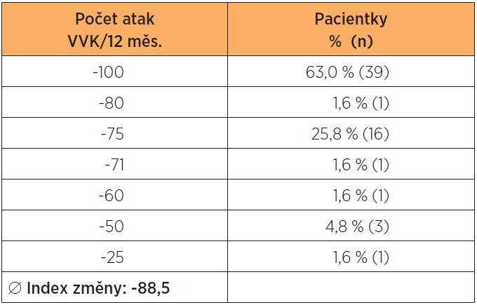 Rozdělení pacientek podle hodnoty indexu změny