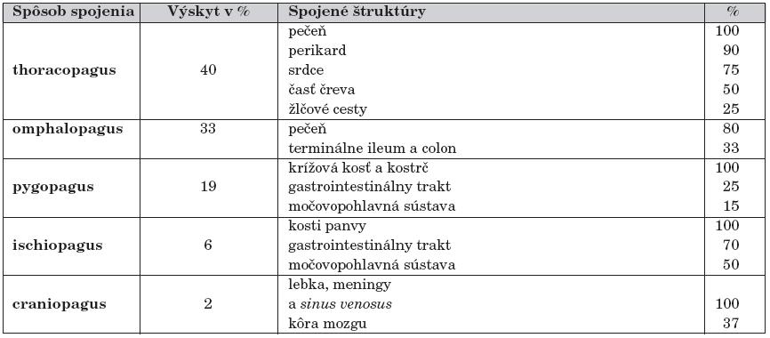 Frekvencia výskytu a spojené štruktúry jednotlivých typov siamských dvojčiat, podľa Spitza [33].