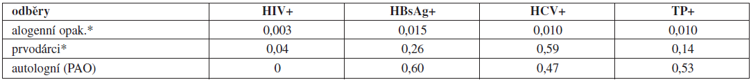 Záchyt pozitivit v povinných mikrobiologických testech u dárců krve a krevních složek v roce 2011.