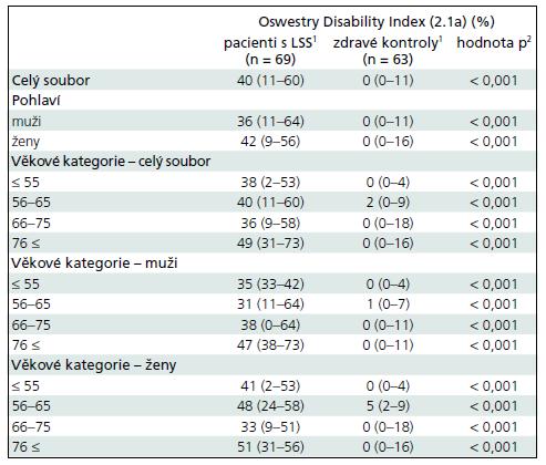 Srovnání hodnot ODI (2.1a) u pacientů s LSS a zdravých kontrol.