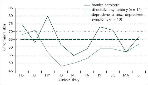 Profil MMPI-2 pacientov s prevahou disociatívnych, depresívnych a anxiózne- depresívnych symptómov.