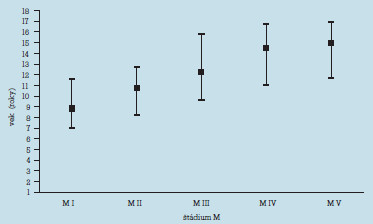 Priemerný, minimálny a maximálny vek v štádiách vývoja prsníka.