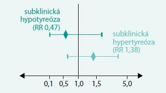 Relativní riziko kardiovaskulární morbidity u subklinické hypotyreózy a hypertyreózy u osob starších 80 let. Převzato a upraveno podle [18]