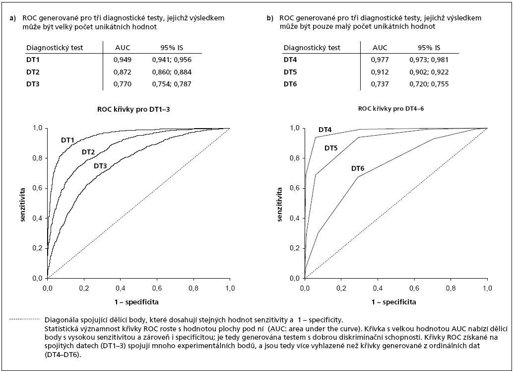 Ukázky využití křivek ROC pro srovnání tří diagnostických testů (metod).
