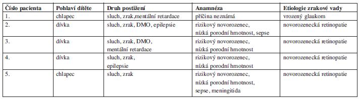 Charakteristika postižení pacientů.
