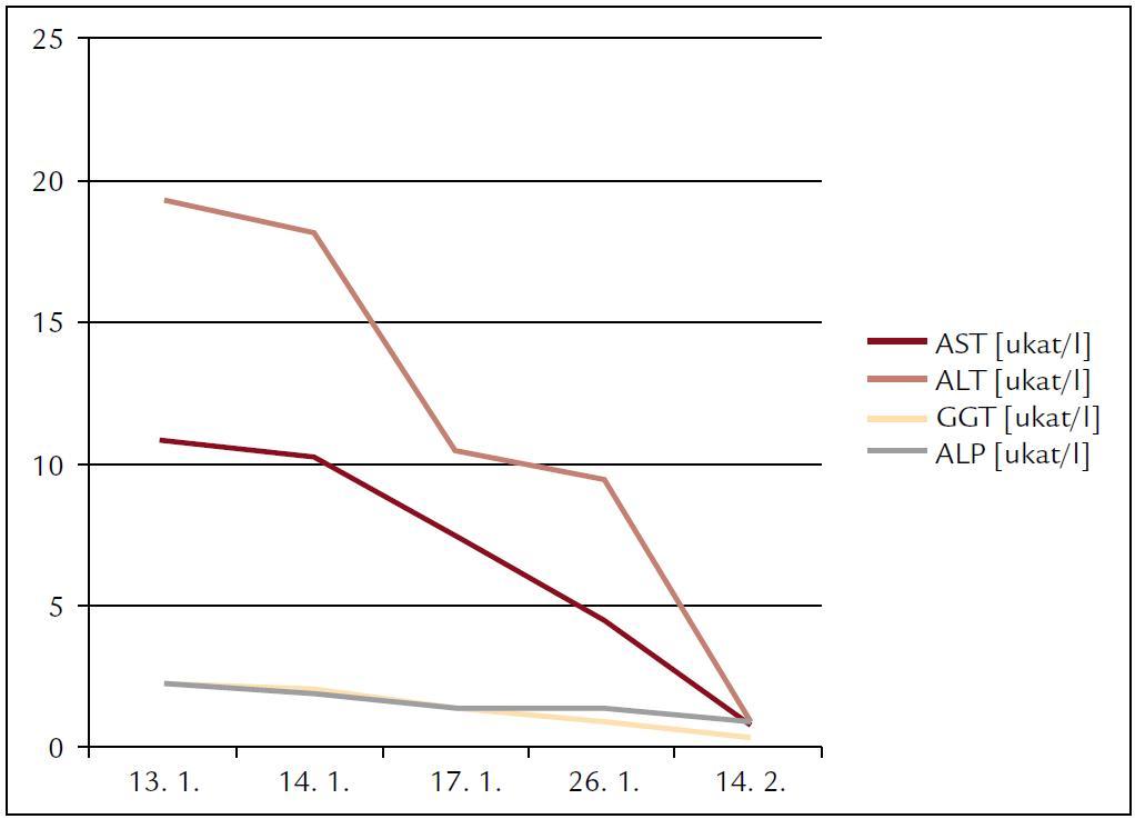 Dynamika aminotransferáz a cholestatických enzýmov čase.
