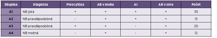Rozdělení pacientů do skupin podle kritérií neuroborreliózy AB protilátky, AI protilátkový index Table 1. Stratification of patients into groups according to the criteria of neuroborreliosis AB antibodies, AI antibodies index