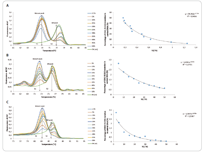 Fig. 1. An example of CADMA PCR results for dilution series and regression analysis used for quantification.