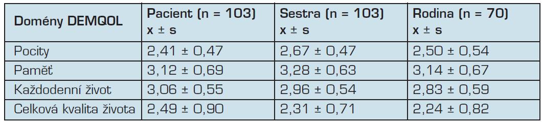 Celkové hodnocení domén kvality života hospitalizovaných pacientů s demencí