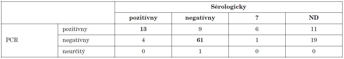 Porovnanie PCR dôkazu prítomnosti enterovírusového genómu s dôkazom aktuálneho priebehu infekcie sérologickými technikami Table 2. PCR detection of enteroviral genome in comparison with serology during the course of infection