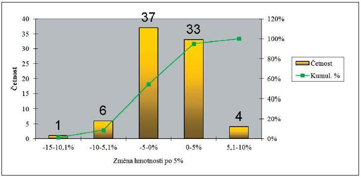 Histogram změny hmotnosti mezi kontrolami, hranice tříd po 5 %. (n=81)