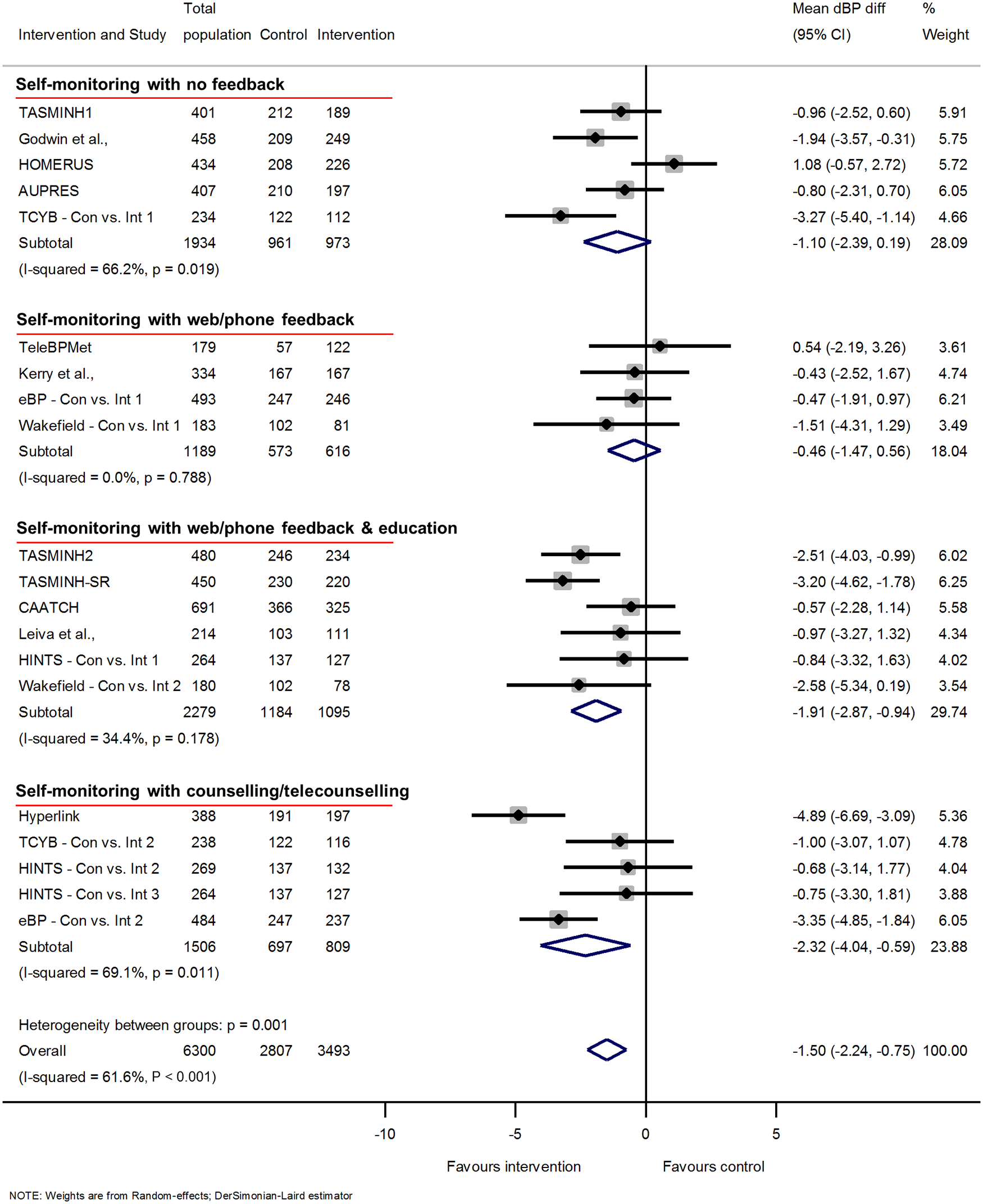 Impact of self-monitoring of BP on clinic dBP according to level of co-intervention support at 12 months (15 studies).
