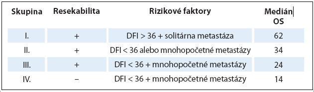 Prognostické faktory podľa International Registry of Lung Metastases. DFI a medián OS sú udávané v mesiacoch.