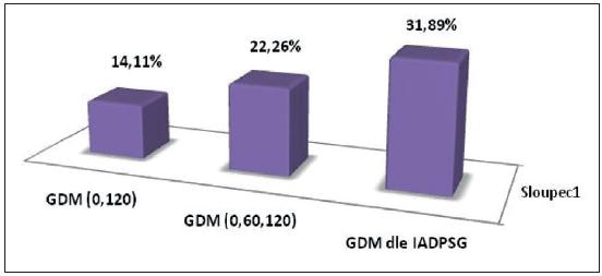 Záchyt GDM podle dosud platných diagnostických kritérií v ČR v 0. a 120. minutě OGTT, v 0., 60. a 120. minutě OGTT a podle IADPSG GDM (0, 120 min) – záchyt GDM podle dosud platných diagnostických kritérií v ČR v 0. a 120. min OGTT GDM (0, 60, 120 min) – záchyt GDM podle dosud platných diagnostických kritérií v ČR v 0., 60. a 120. min OGTT GDM podle IAPSG – záchyt GDM podle kritérií IADSPG