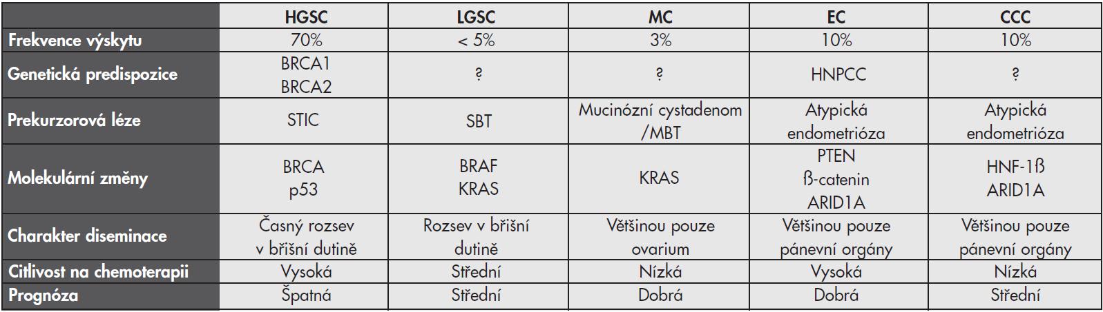 Základní charakteristiky jednotlivých histologických typů karcinomu ovaria.