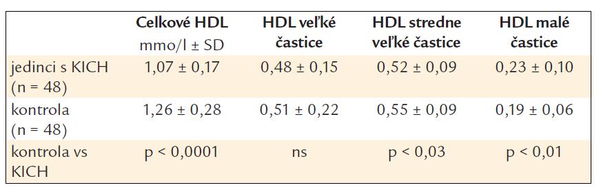 Hladiny jednotlivých subfrakcií HDL-cholesterolu.