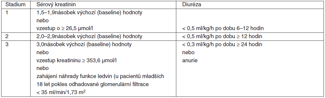 Klasifikace AKI
