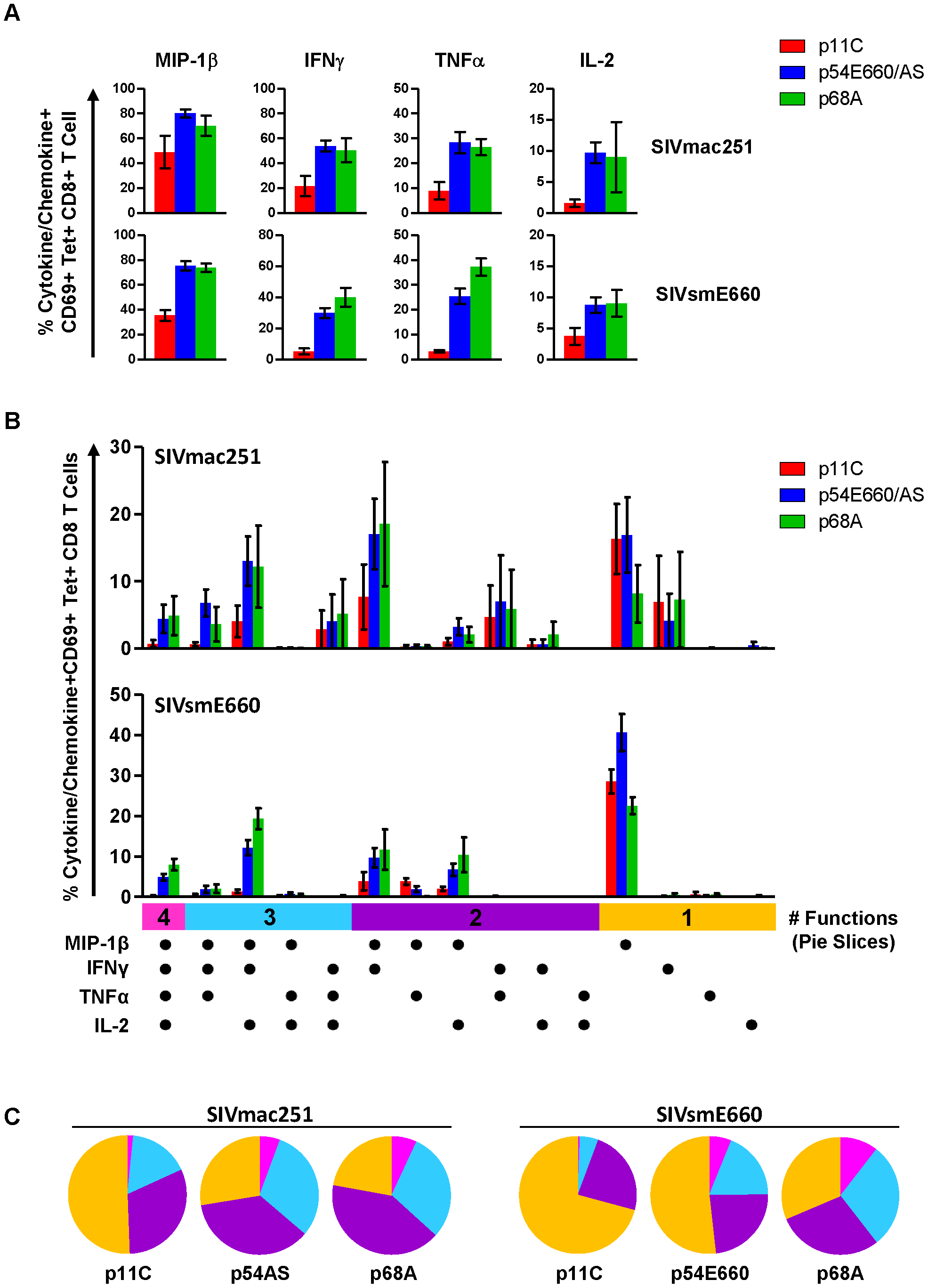 Dominant p11C-specific population contained lower frequency of cytokine- and chemokine-producing cells than subdominant epitope-specific populations.