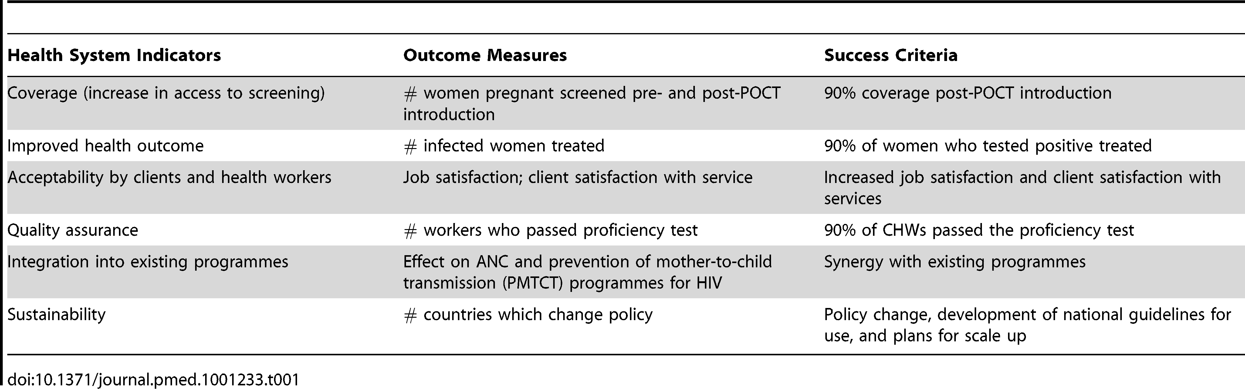Health systems indicators and proposed success criteria.