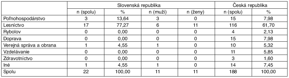 Počet hlásených chorôb z povolania dg. A84 podľa povolaní, Česká republika a Slovenská republika, r. 1989–2008