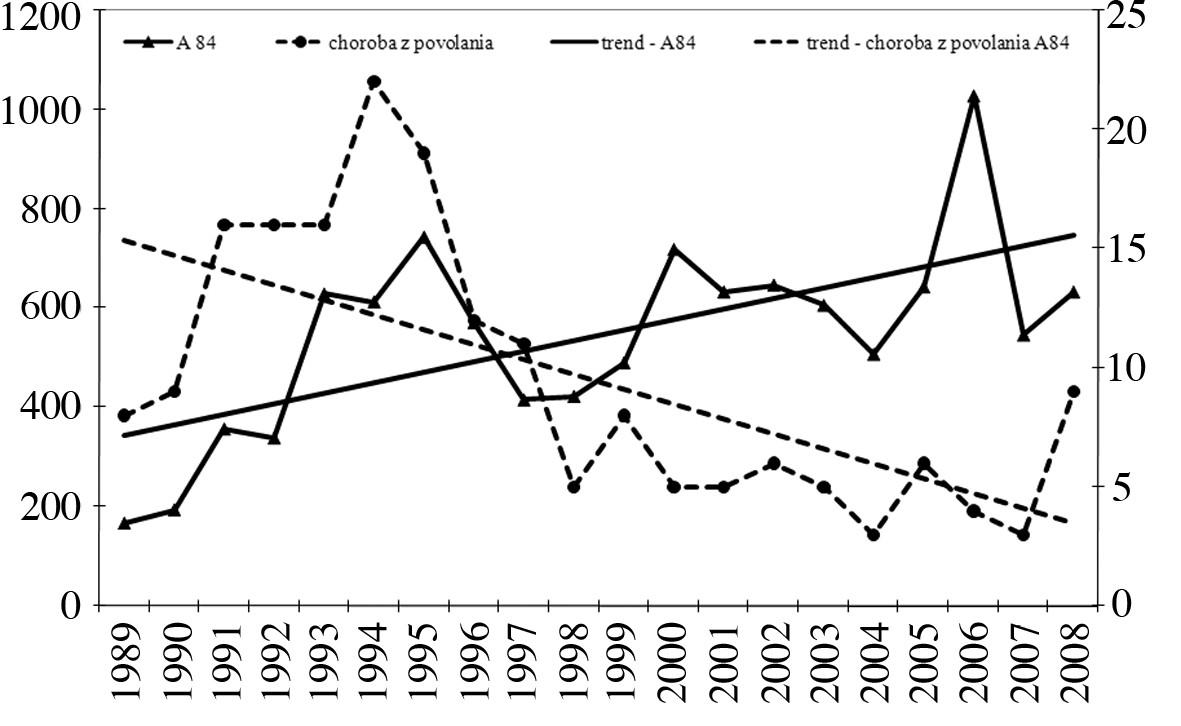 Počet ochorení spolu a profesionálne ochorenia, dg. A84, Česká republika, r. 1989–2008