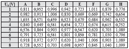 Table of measured voltages Ux on electrodes, at the beginning of measurement, time t=0 minutes (8x8 electrodes in matrix, in rows and columns).