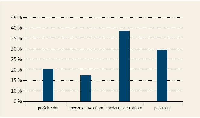Aký je optimálny čas na chirurgickú intervenciu? Graph 6. What is the optimal surgery time?
