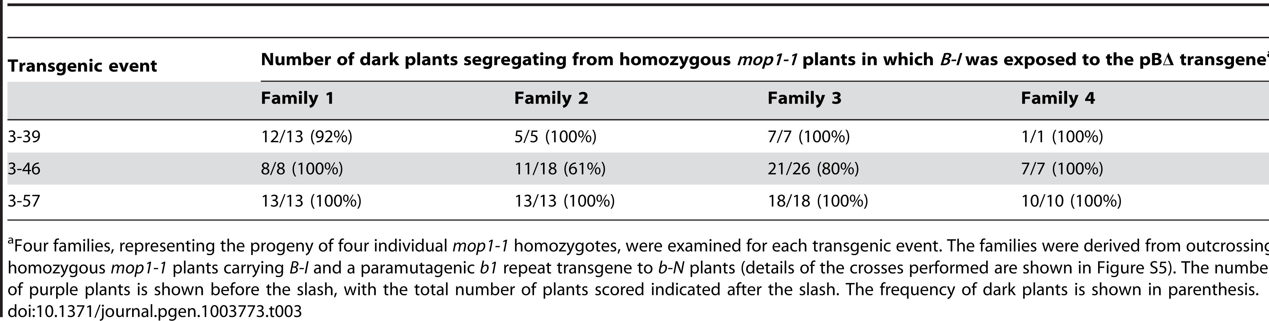 The <i>mop1-1</i> mutation prevents pBΔ-induced paramutation of <i>B-I</i>.